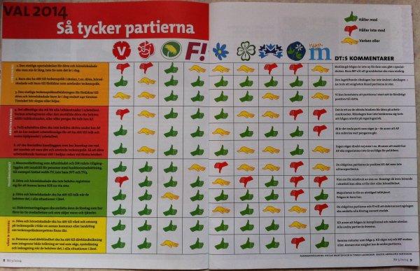 /sa-tycker-partierna-fran-dt-tidning-val-2014.jpg