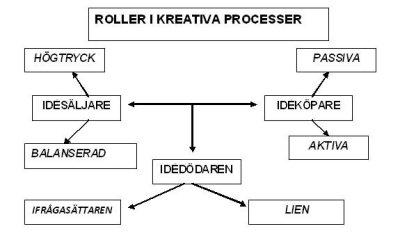 roller-i-kreativa-processer.jpg