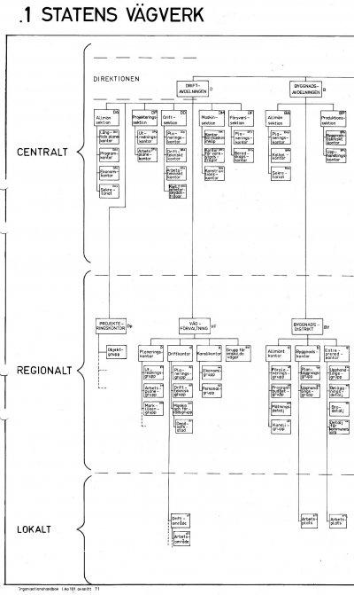 /organisationsschema-vagverket-1973-1.jpg
