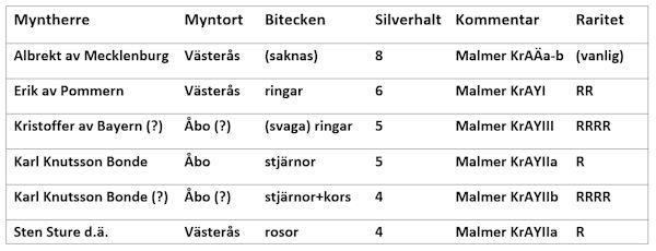 /penningar-med-kront-a-tabell.jpg