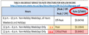 http://www.env.state.ma.us/dpu/docs/electric/09-31/13112fgesgpp.pdf
