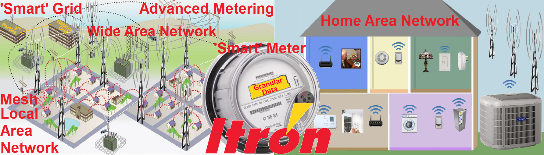 'Smart' Grid Meters Network Graphic