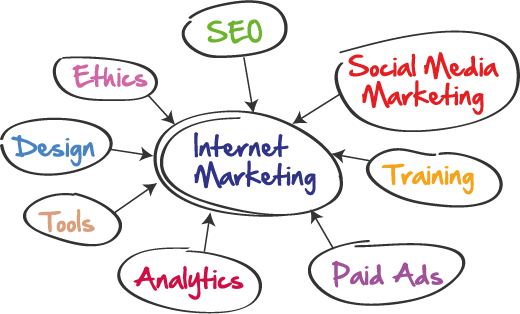 Schema Internet Marketing