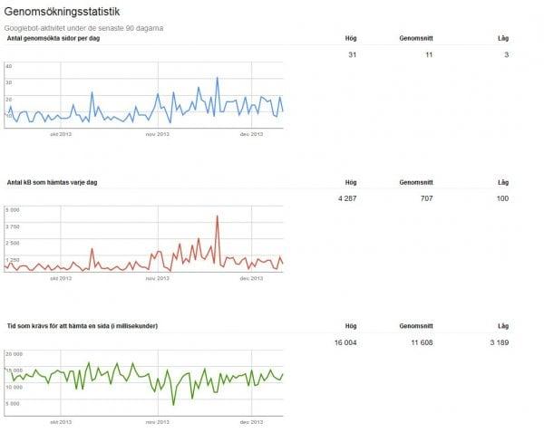 Genomssökningsstatistik Google