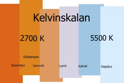 kelvinskala-lyserse.jpg