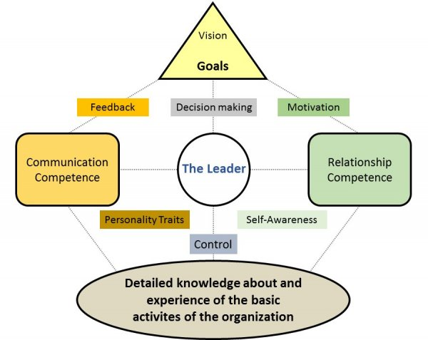 Mikael Jensen Leadership Model