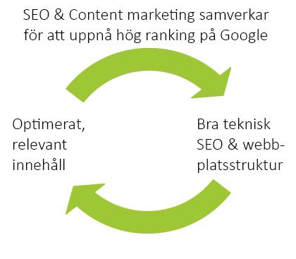 Content marketing och SEO (Sökmotoroptimering)