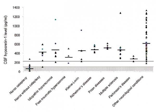 Hypokretin / Orexin nivåerna vid nerurologiska tillstånd