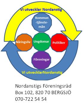 /nordanstigs-foreningsrad-logga.png