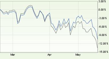 dyn-fund-chart.png