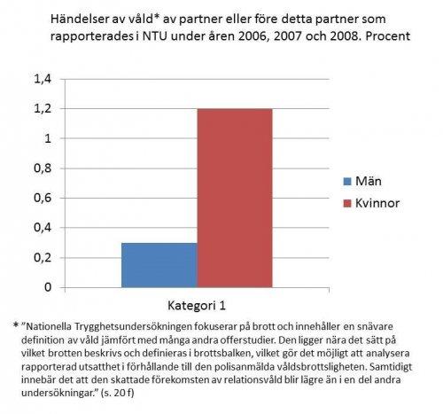 Dating vs förhållande definition