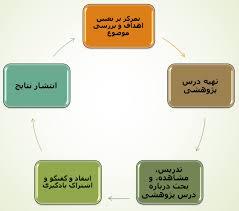 لیست مراحل پژوهش در فرایند درس پژوهی بصورت دیاگراف