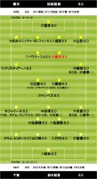 2013.3.17 J2第3節 栃木×千葉 採点・布陣