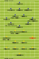 2013.3.17 J2第3節 徳島×北九州 採点・布陣