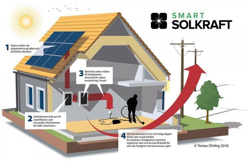 Så fungerar solceller i Linköping.