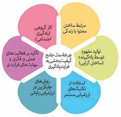 آموزش چرخه آینده پژوهی , آموزش پژوهی , اقدام پژوهی و پروسه های کیفیت بخشیبه پژوهش