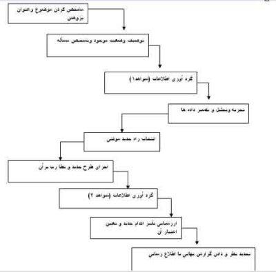 طرح درس روزانه ابتدایی و متوسطه اول