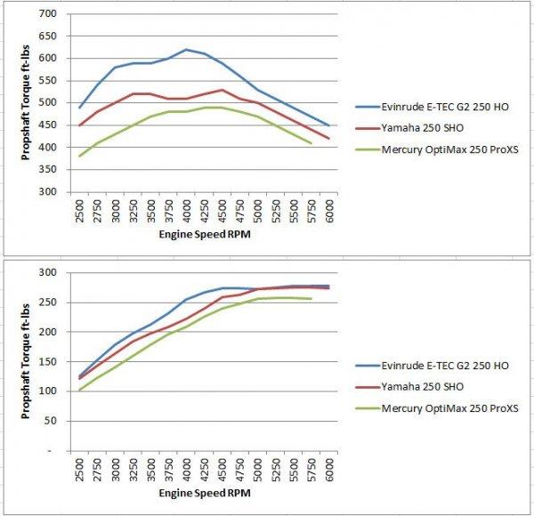 vridmoment graf