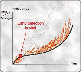 fire curve smoke detector