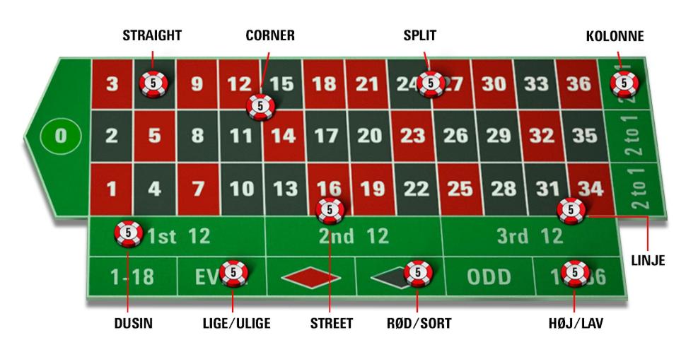 Prøv roulette på danske casinoer online